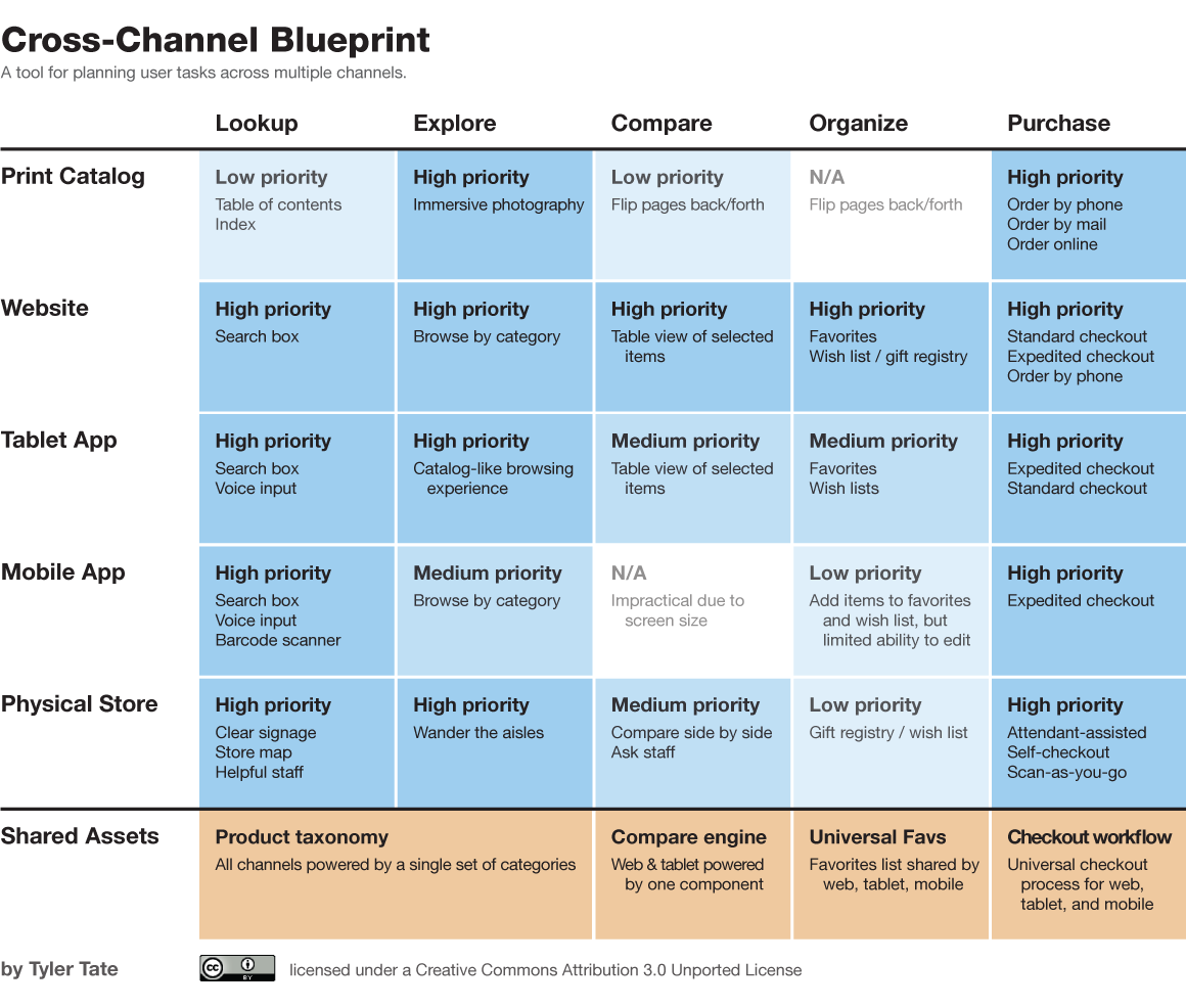 A Cross-Channel Blueprint